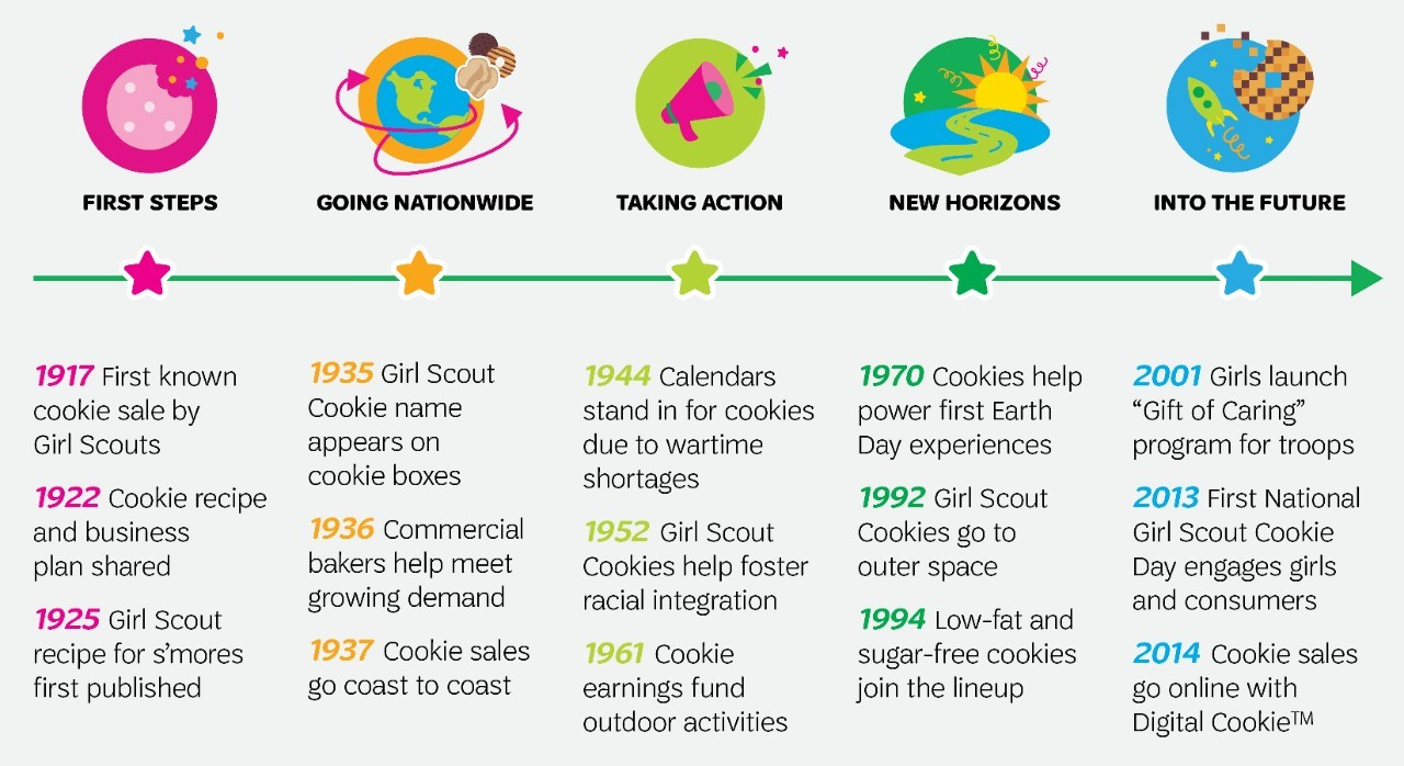 Girl Scout cookies Fuel a Century of Adventure for Girls